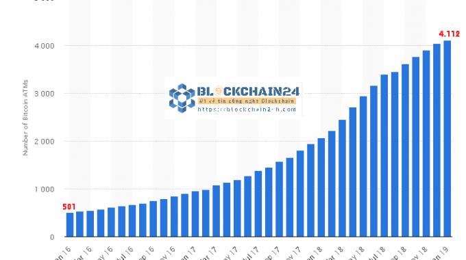 Thống kê số lượng máy Bitcoin ATM trên thế giới từ tháng 01/2016-01/2019