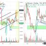 Bitcoin đã hoàn thiện sóng ABC ngắn, sẽ tiếp tục hoàn thiện sóng ABC dài?