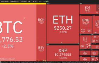 Bản tin thị trường 17/2: Giá Bitcoin giảm xuống $9.600, ngày cuối tuần đen tối với các Altcoin